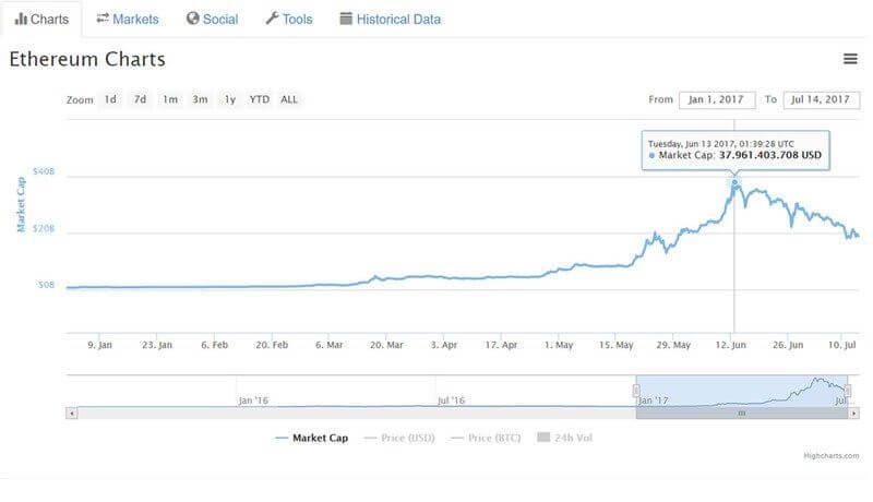 Marktkapitalisierung Ethereum