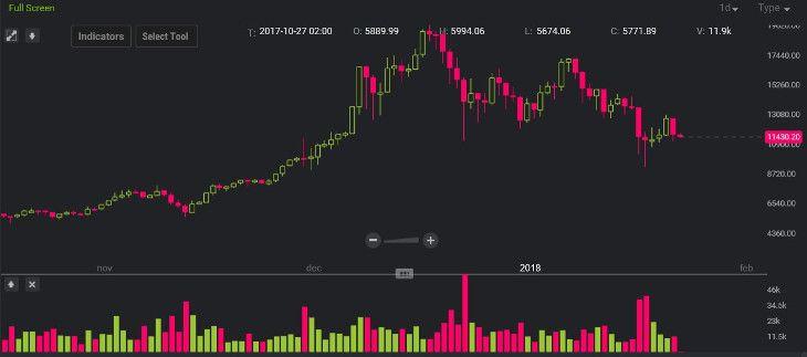 bitcoin kereskedő robot - Hogyan lehet pénzt keresni kriptovalutákban