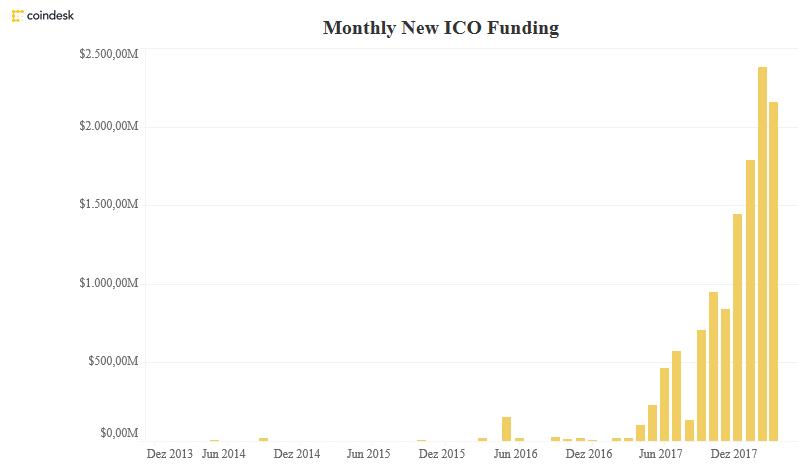 Monatliches Volumen von ICOs