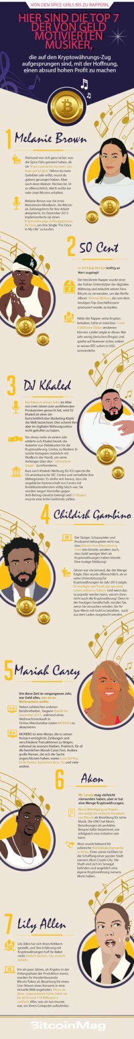 Celebrities Bitcoin Rausch