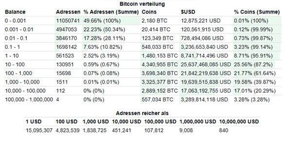 Bitcoin Manipulation: Die Verteilung verläuft steil