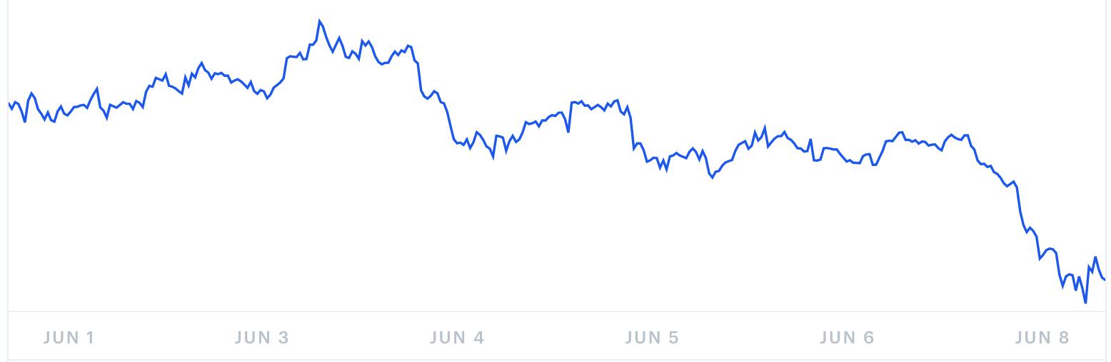 Bitcoin Cash Kursprognose