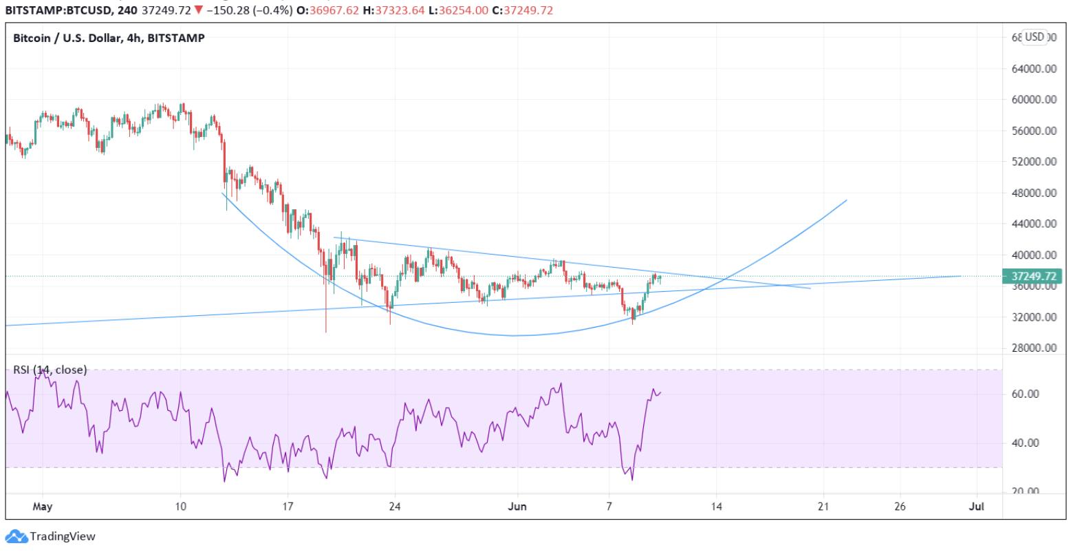 Bitcoin-Kurs-Prognose