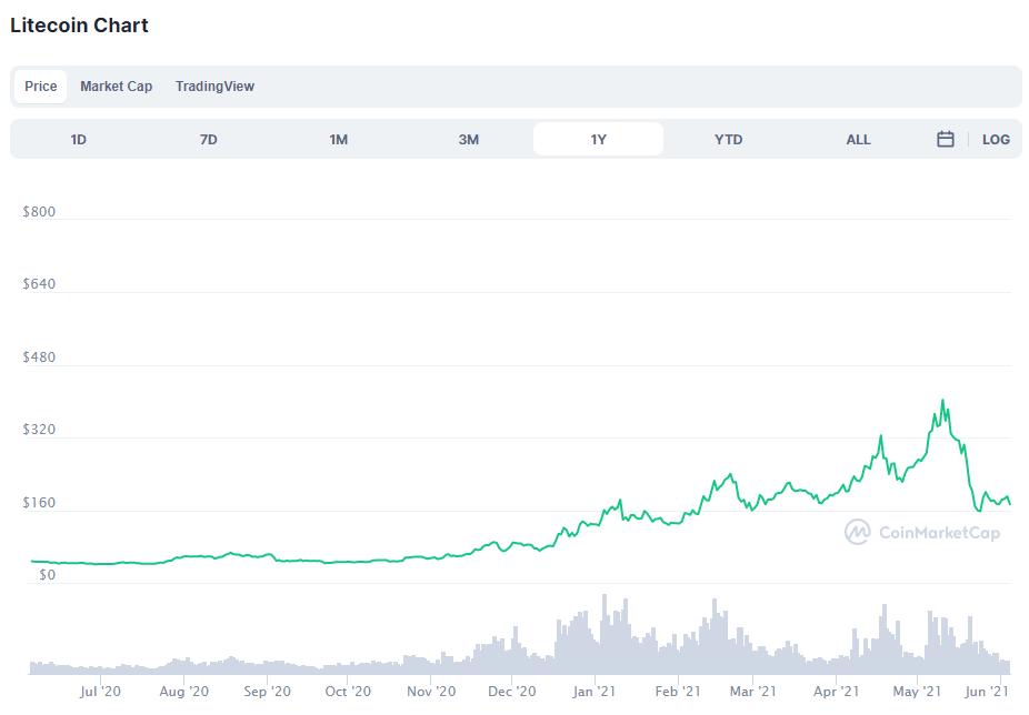 Litecoin-Kurs im Jahr 2020 und 2021