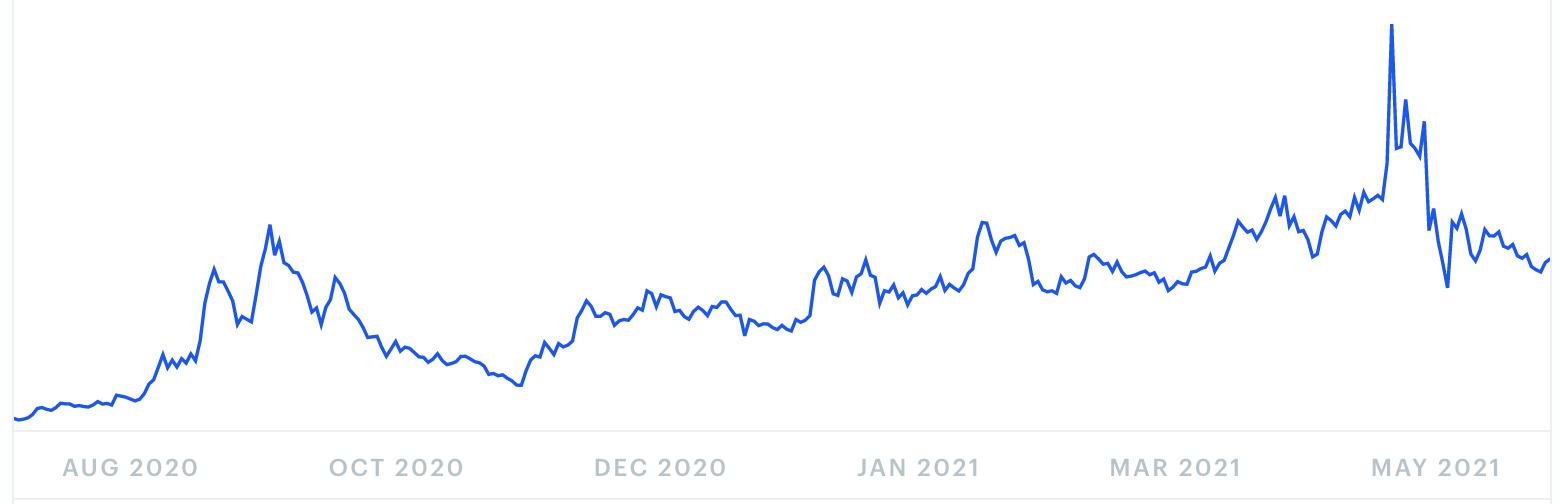 Yearn.finance Kursprognose